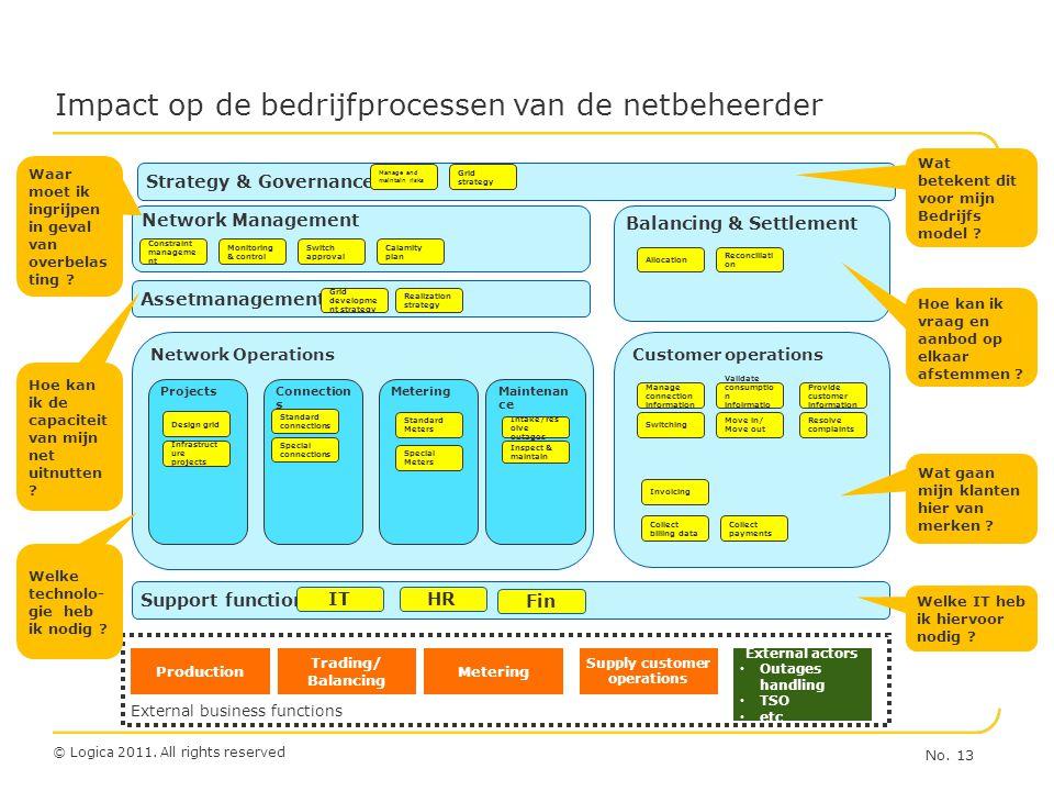 © Logica 2011. All rights reserved Impact op de bedrijfprocessen van de netbeheerder No. 13 Metering Trading/ Balancing Production Supply customer ope