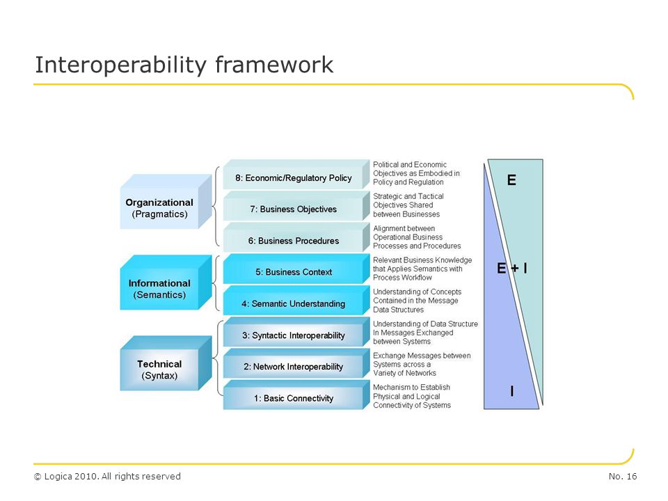 No. 16© Logica 2010. All rights reserved Interoperability framework