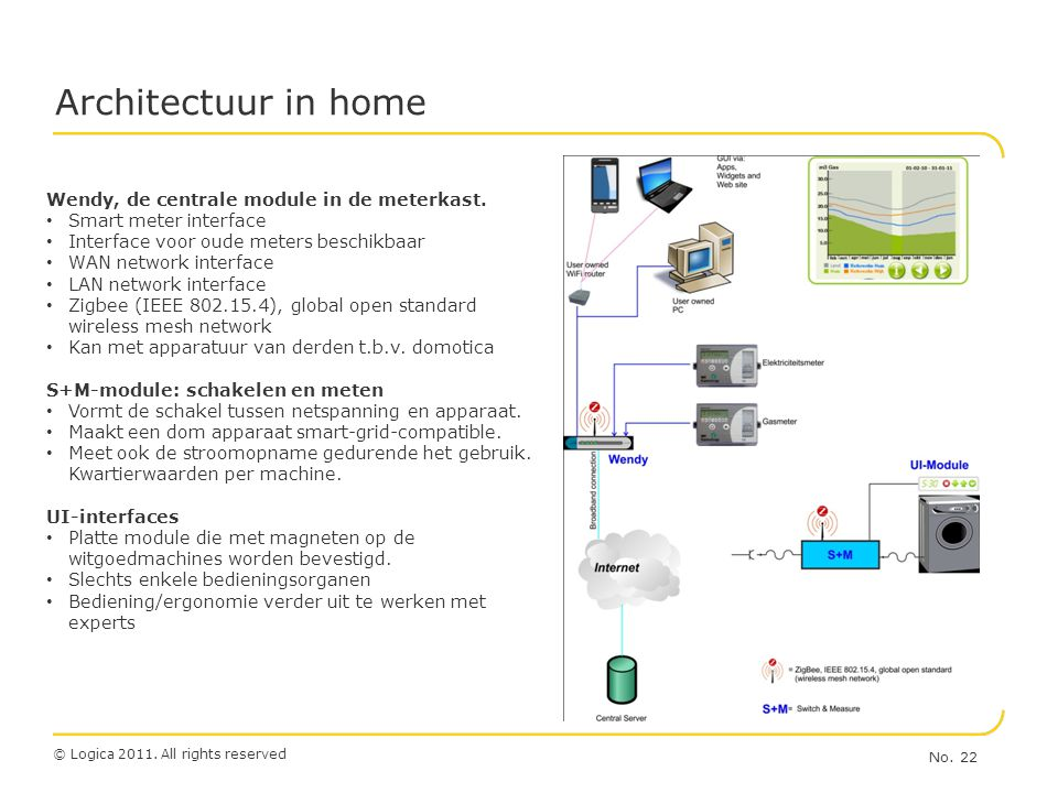 © Logica 2011. All rights reserved No. 22 Architectuur in home Wendy, de centrale module in de meterkast. • Smart meter interface • Interface voor oud