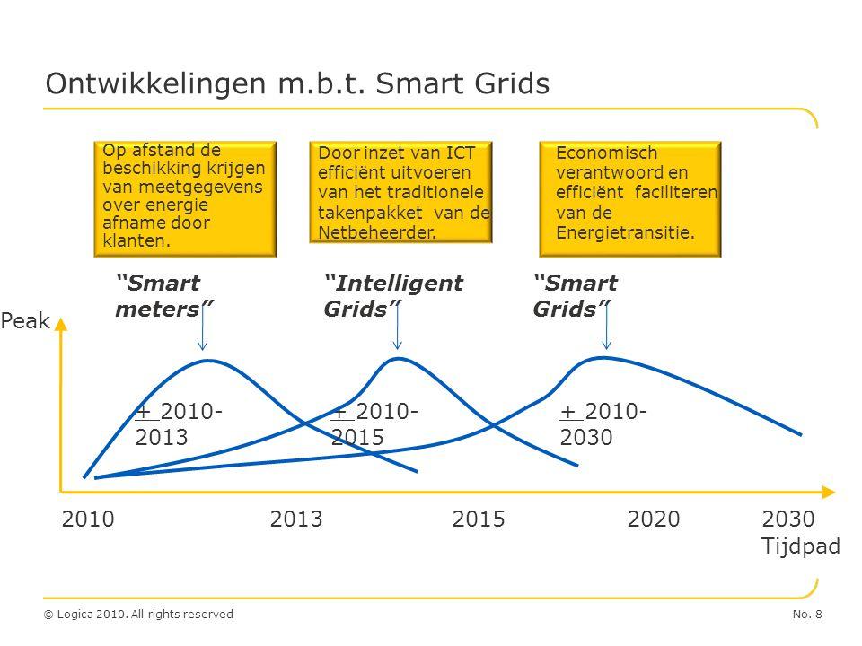 "No. 8© Logica 2010. All rights reserved Ontwikkelingen m.b.t. Smart Grids ""Smart meters"" + 2010- 2013 + 2010- 2015 + 2010- 2030 20102013201520202030 """
