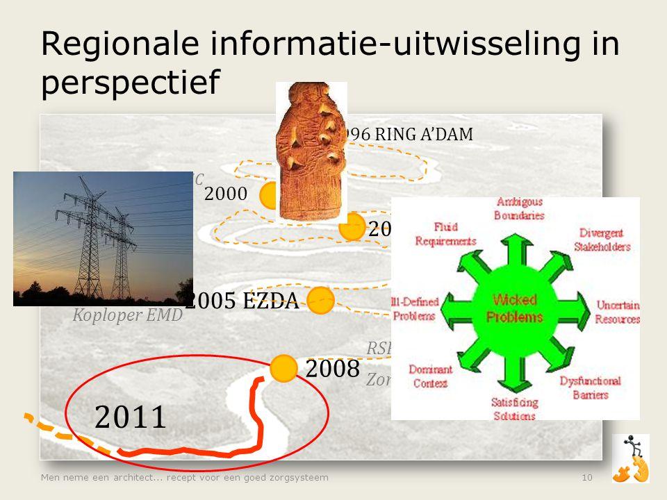 Regionale informatie-uitwisseling in perspectief Men neme een architect... recept voor een goed zorgsysteem10 1996 RING A'DAM 2003 PIZA en SOZA 2005 E