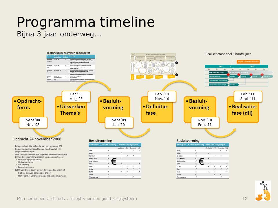 Programma timeline Bijna 3 jaar onderweg... •Opdracht- form. Sept '08 Nov '08 •Uitwerken Thema's Dec '08 Aug '09 •Besluit- vorming Sept '09 Jan '10 •D