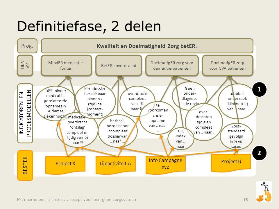 BESTEK Project XLijnactiviteit A Info Campagne xyz Project B 2 10% minder medicatie- gerelateerde opnames in A'damse ziekenhuizen Geen onder- diagnose