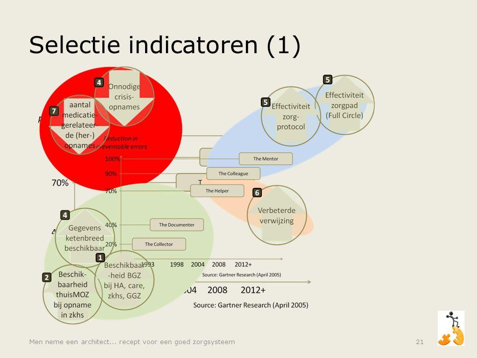 Selectie indicatoren (1) Men neme een architect... recept voor een goed zorgsysteem21