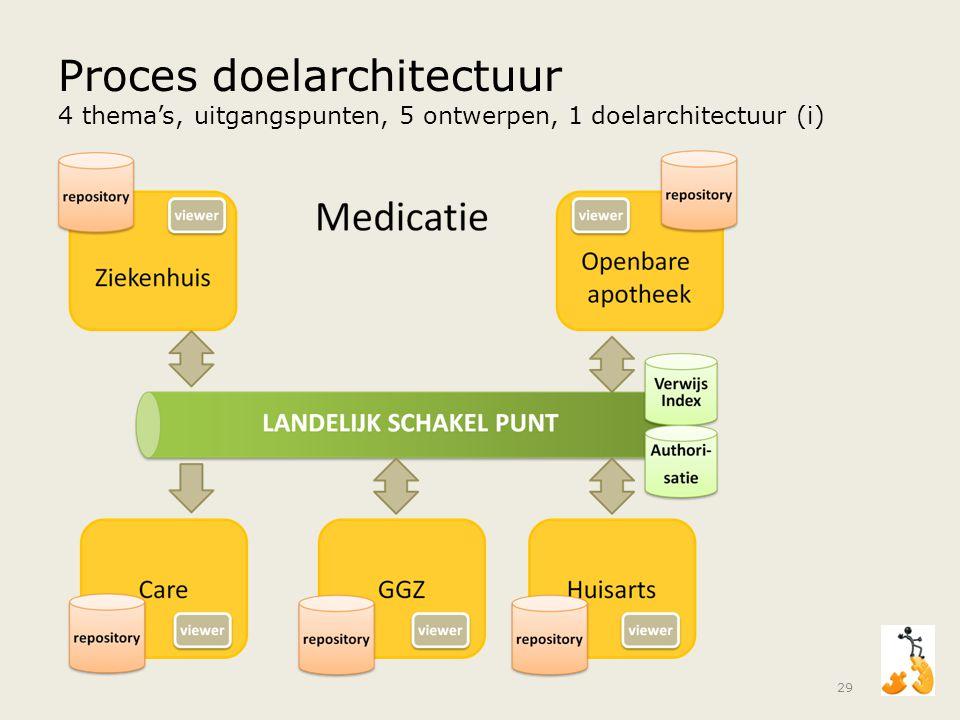 Proces doelarchitectuur 4 thema's, uitgangspunten, 5 ontwerpen, 1 doelarchitectuur (i) 29