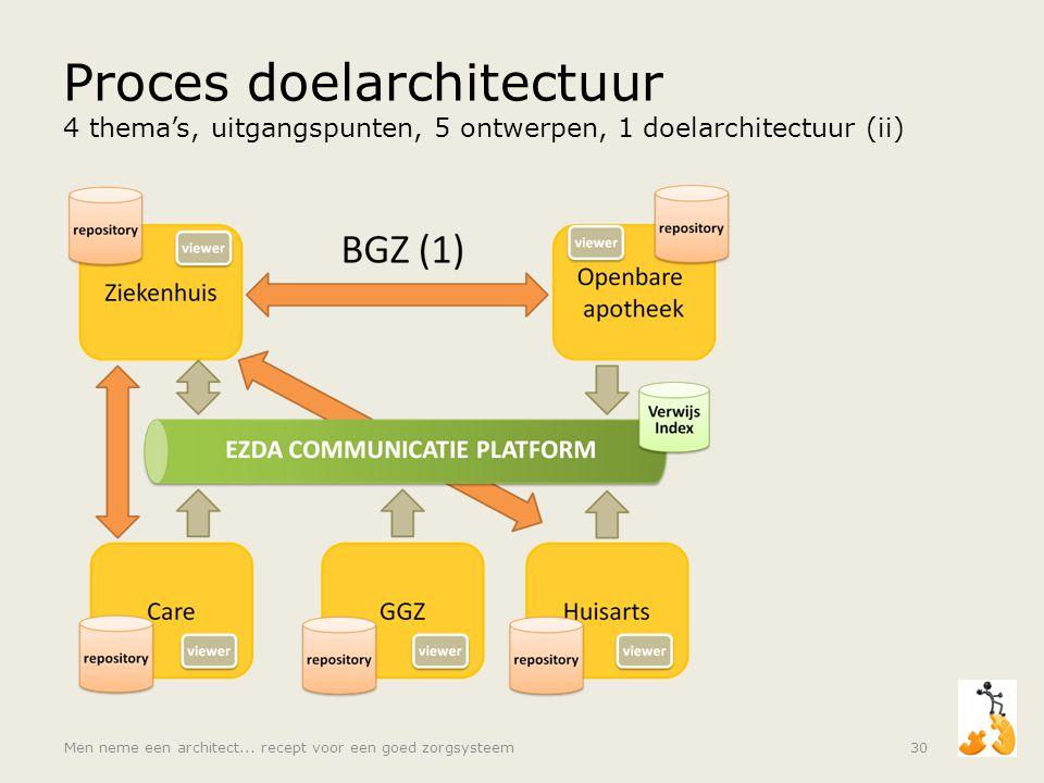 Proces doelarchitectuur 4 thema's, uitgangspunten, 5 ontwerpen, 1 doelarchitectuur (ii) Men neme een architect... recept voor een goed zorgsysteem30