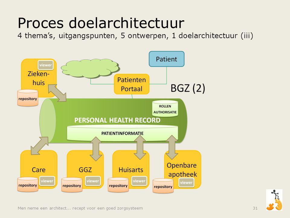 Proces doelarchitectuur 4 thema's, uitgangspunten, 5 ontwerpen, 1 doelarchitectuur (iii) Men neme een architect... recept voor een goed zorgsysteem31