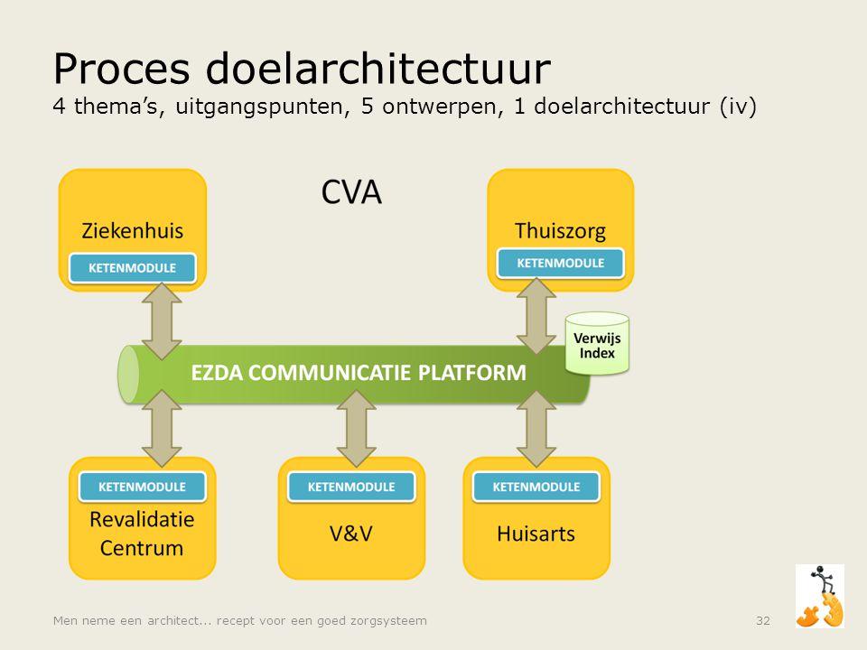 Proces doelarchitectuur 4 thema's, uitgangspunten, 5 ontwerpen, 1 doelarchitectuur (iv) Men neme een architect... recept voor een goed zorgsysteem32