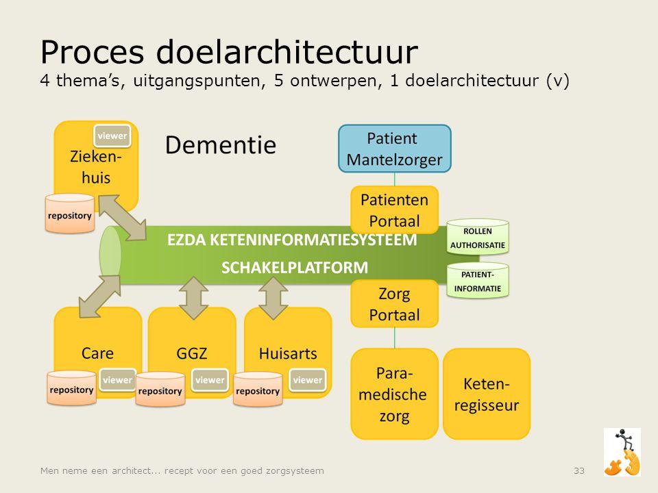 Proces doelarchitectuur 4 thema's, uitgangspunten, 5 ontwerpen, 1 doelarchitectuur (v) Men neme een architect... recept voor een goed zorgsysteem33