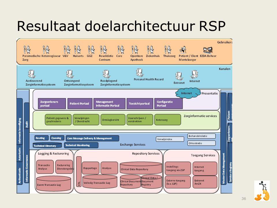 Resultaat doelarchitectuur RSP 36