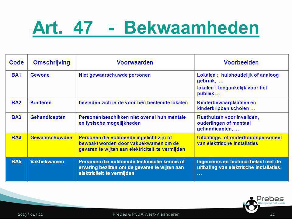 Art. 47 - Bekwaamheden 2013 / 04 / 22PreBes & PCBA West-Vlaanderen14 CodeOmschrijvingVoorwaardenVoorbeelden BA1GewoneNiet gewaarschuwde personenLokale