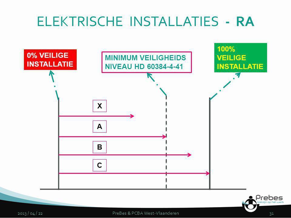 2013 / 04 / 22PreBes & PCBA West-Vlaanderen31 0% VEILIGE INSTALLATIE 100% VEILIGE INSTALLATIE MINIMUM VEILIGHEIDS NIVEAU HD 60384-4-41 X A B C ELEKTRI