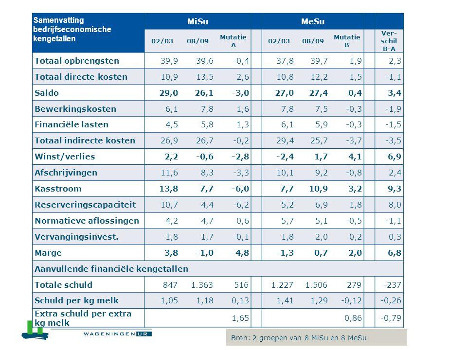 Samenvatting bedrijfseconomische kengetallen MiSu MeSu 02/0308/09 Mutatie A 02/0308/09 Mutatie B Ver- schil B-A Totaal opbrengsten39,939,6-0,437,839,7