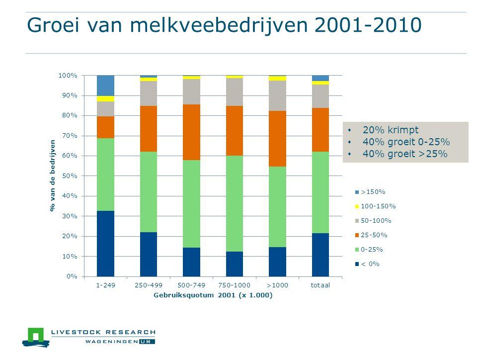 Groei van melkveebedrijven 2001-2010 • 20% krimpt • 40% groeit 0-25% • 40% groeit >25%