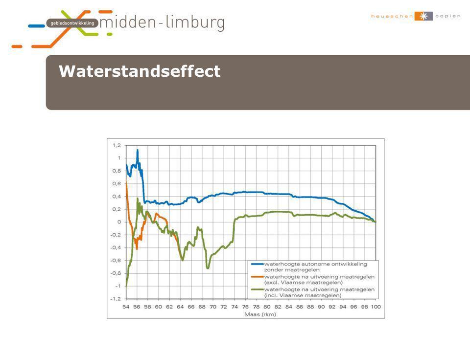 Waterstandseffect •xxx