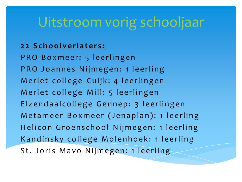 2013-2014: Van SBO De Wingerd naar….Extra zorg nodig in het Voortgezet Onderwijs.