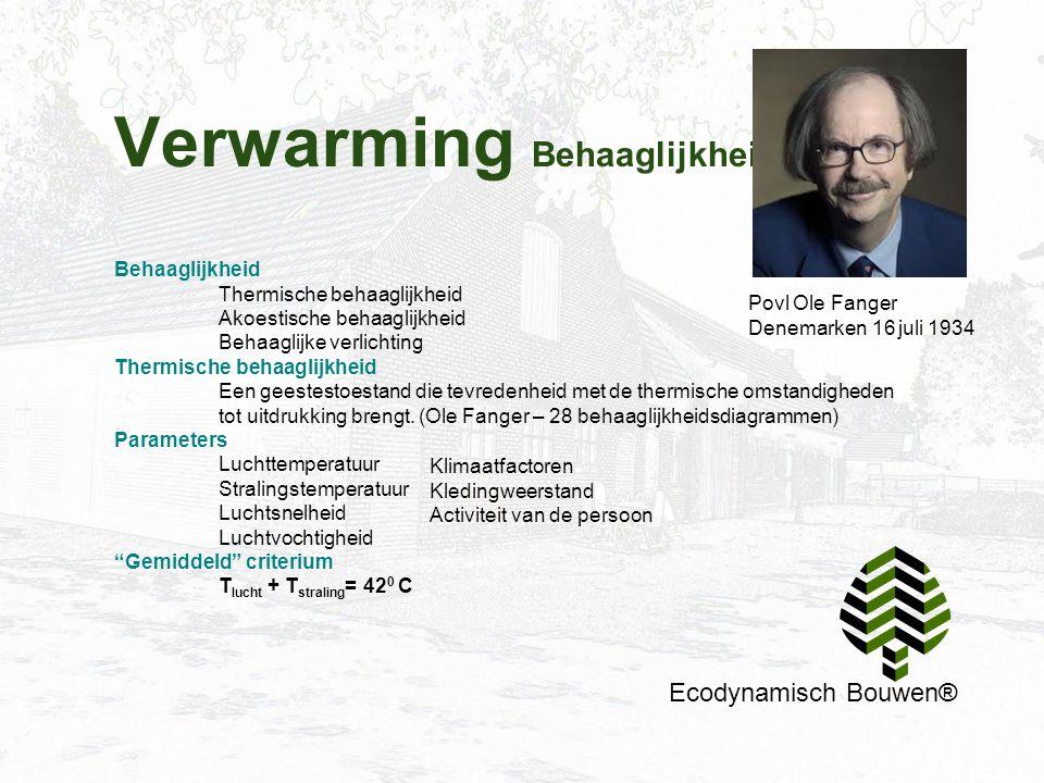 Verwarming Behaaglijkheid Ecodynamisch Bouwen® Behaaglijkheid Thermische behaaglijkheid Akoestische behaaglijkheid Behaaglijke verlichting Thermische