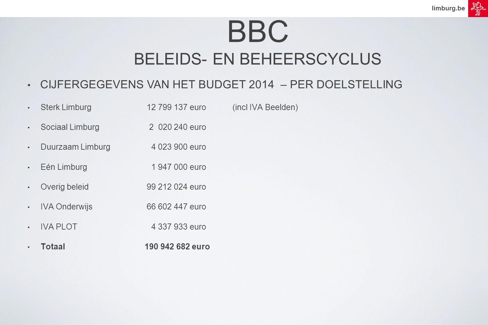 limburg.be • CIJFERGEGEVENS VAN HET BUDGET 2014 – PER DOELSTELLING • Sterk Limburg 12 799 137 euro (incl IVA Beelden) • Sociaal Limburg 2 020 240 euro • Duurzaam Limburg 4 023 900 euro • Eén Limburg 1 947 000 euro • Overig beleid 99 212 024 euro • IVA Onderwijs 66 602 447 euro • IVA PLOT 4 337 933 euro • Totaal190 942 682 euro BBC BELEIDS- EN BEHEERSCYCLUS