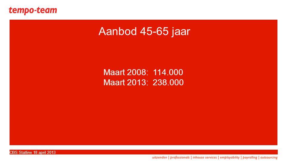 Aanbod 45-65 jaar CBS Statline 18 april 2013 Maart 2008: 114.000 Maart 2013: 238.000