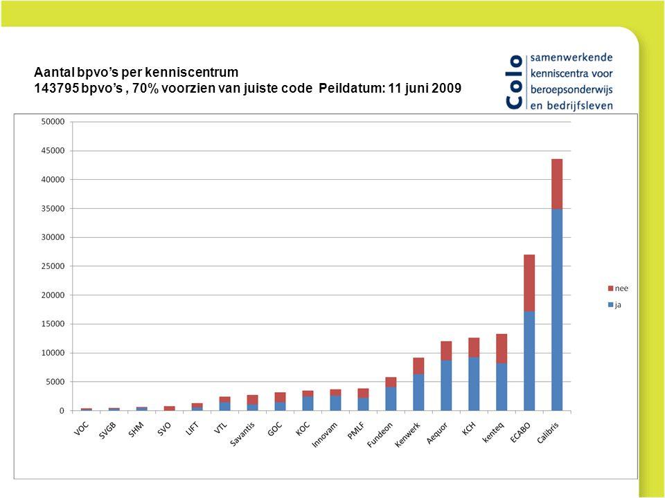 Aantal bpvo's per kenniscentrum 143795 bpvo's, 70% voorzien van juiste code Peildatum: 11 juni 2009