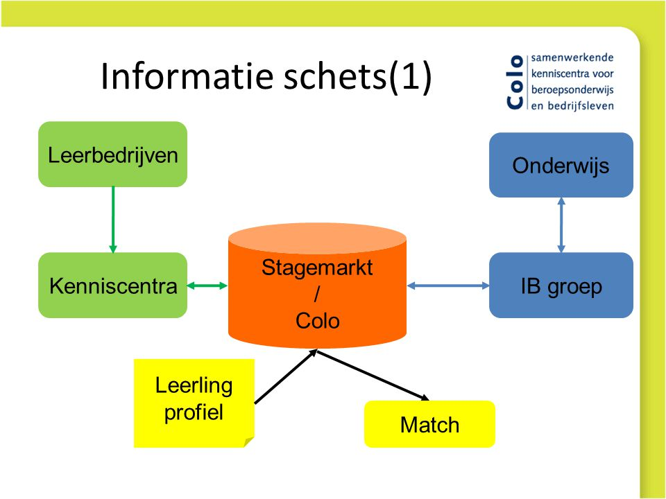 Informatie schets(1) Leerbedrijven Kenniscentra Stagemarkt / Colo Onderwijs IB groep Leerling profiel Match