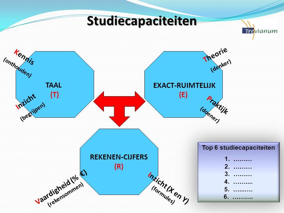 TAAL (T) EXACT-RUIMTELIJK (E) REKENEN-CIJFERS (R) Theorie (denker) Praktijk (doener) Kennis (onthouden) Inzicht (begrijpen) Vaardigheid (% €) (rekensommen) Inzicht (X en Y) (formules) Top 6 studiecapaciteiten 1.