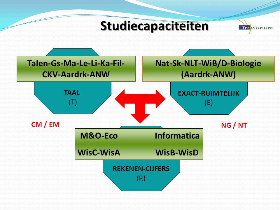 TAAL (T) EXACT-RUIMTELIJK (E) REKENEN-CIJFERS (R) NG / NT Talen-Gs-Ma-Le-Li-Ka-Fil- CKV-Aardrk-ANW CM / EM Nat-Sk-NLT-WiB/D-Biologie (Aardrk-ANW) M&O-Eco Informatica WisC-WisA WisB-WisD Studiecapaciteiten