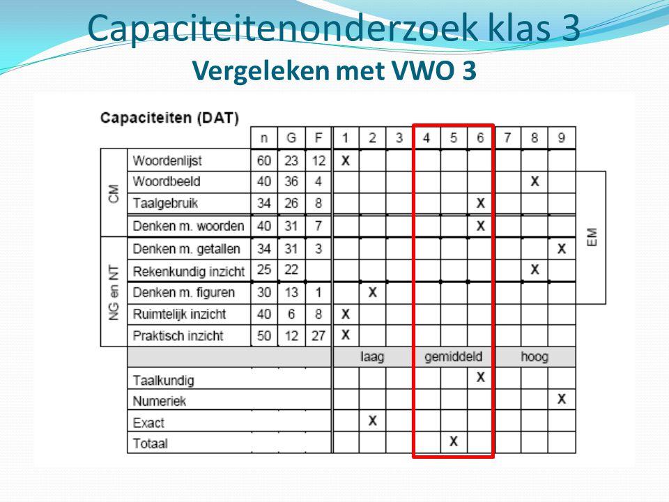 Capaciteitenonderzoek klas 3 Vergeleken met VWO 3
