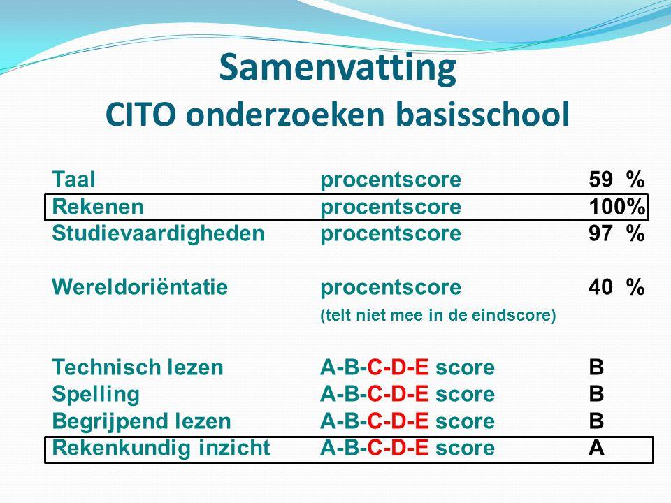 Samenvatting CITO onderzoeken basisschool Taalprocentscore59 % Rekenenprocentscore100% Studievaardighedenprocentscore97 % Wereldoriëntatieprocentscore40 % (telt niet mee in de eindscore) Technisch lezen A-B-C-D-E scoreB Spelling A-B-C-D-E scoreB Begrijpend lezen A-B-C-D-E scoreB Rekenkundig inzicht A-B-C-D-E scoreA