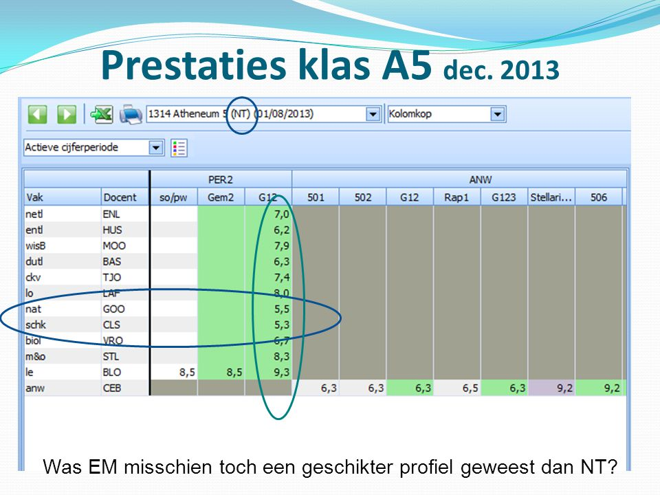 Prestaties klas A5 dec. 2013 Was EM misschien toch een geschikter profiel geweest dan NT?