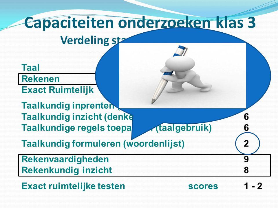 Capaciteiten onderzoeken klas 3 Verdeling standaardscores 1 - 9 TaalStandaardscore6 RekenenStandaardscore9 Exact RuimtelijkStandaardscore2 Taalkundig inprenten (woordbeeld)8 Taalkundig inzicht (denken met woorden)6 Taalkundige regels toepassen (taalgebruik) 6 Taalkundig formuleren (woordenlijst) 2 Rekenvaardigheden9 Rekenkundig inzicht 8 Exact ruimtelijke testen scores1 - 2
