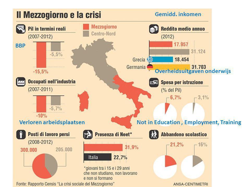 BBP Verloren arbeidsplaatsen Gemidd. inkomen Overheidsuitgaven onderwijs Not in Education, Employment, Training
