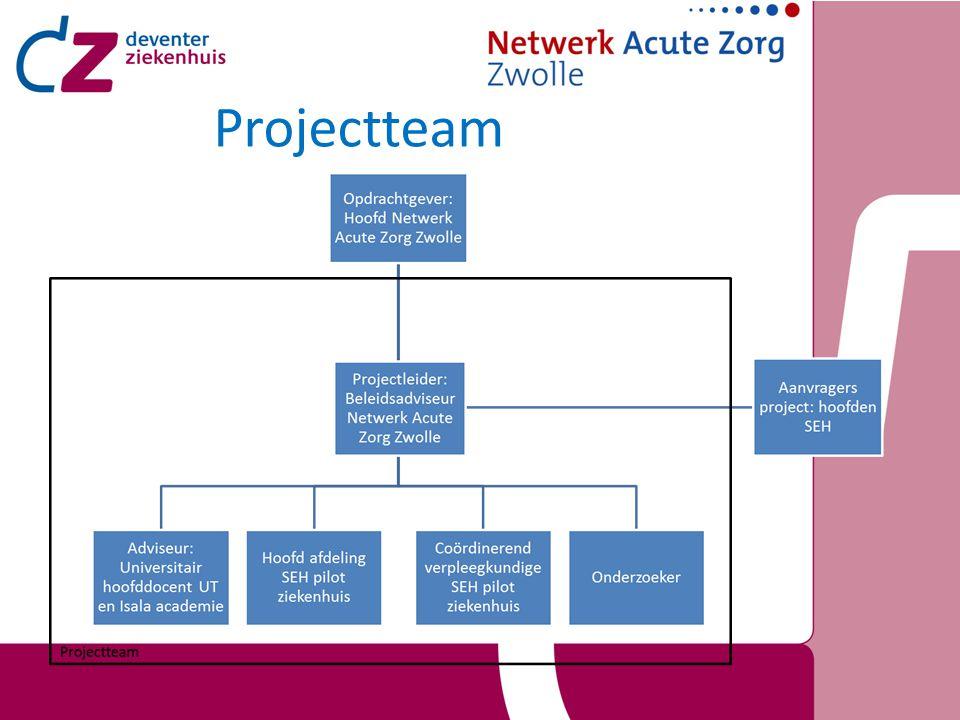 Activiteiten 1.Organiseren opzet onderzoek 2. Ontwikkelen lijst met patiëntencategorieën 3.
