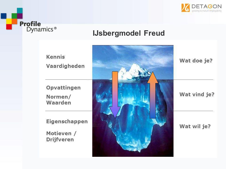 IJsbergmodel Freud Kennis Vaardigheden Opvattingen Normen/ Waarden Wat doe je? Wat wil je? Wat vind je? Eigenschappen Motieven / Drijfveren