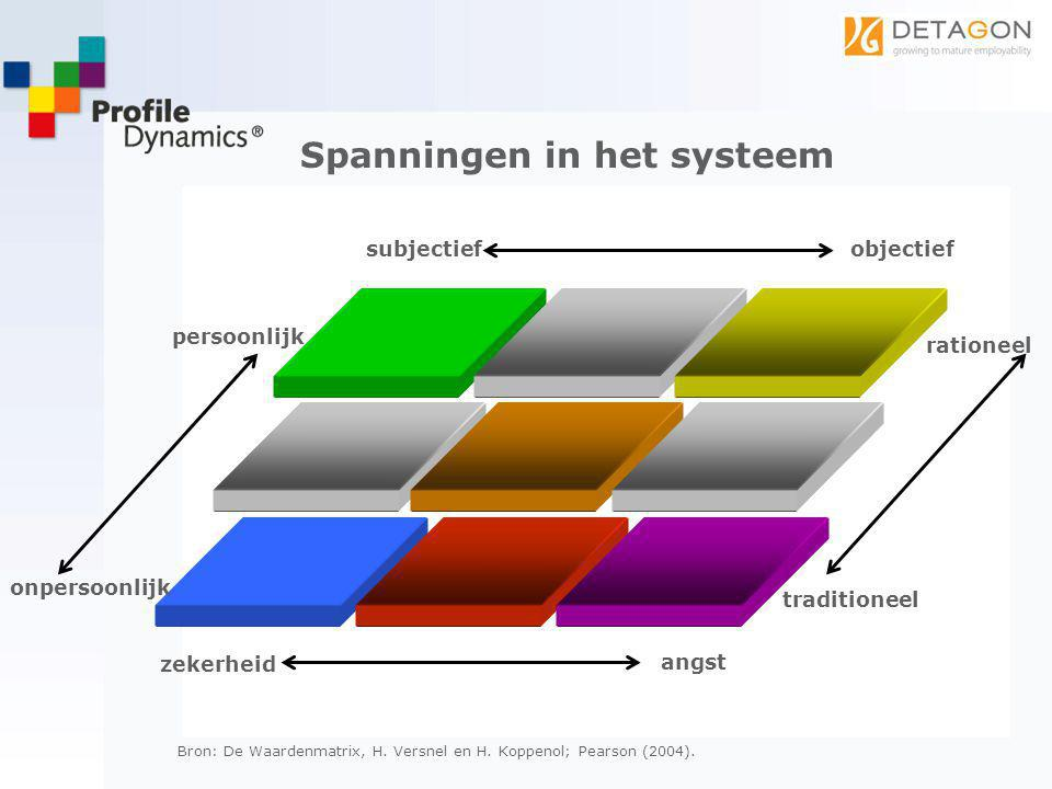 Bron: De Waardenmatrix, H. Versnel en H. Koppenol; Pearson (2004). Spanningen in het systeem subjectiefobjectief persoonlijk onpersoonlijk rationeel t