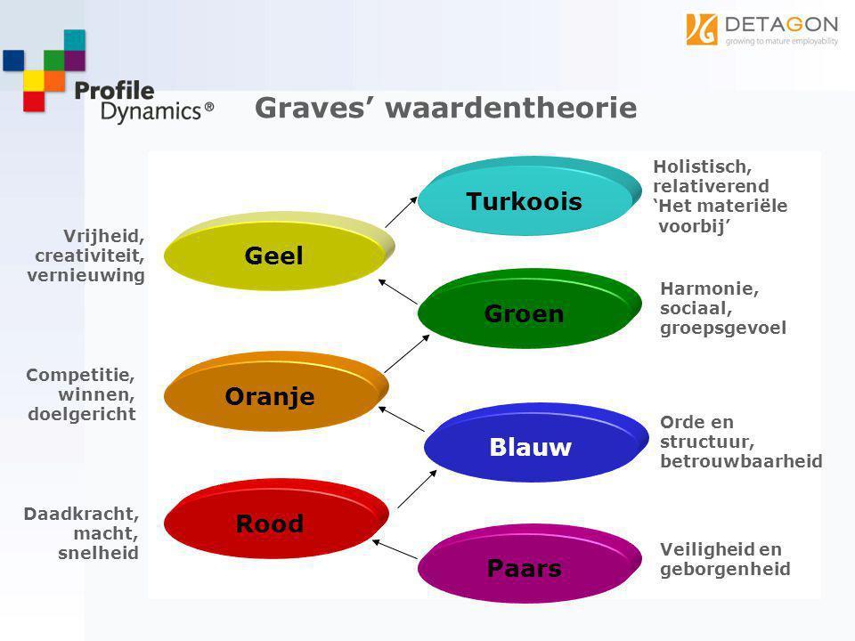 Graves' waardentheorie Paars Blauw Rood Oranje Groen Geel Turkoois Veiligheid en geborgenheid Orde en structuur, betrouwbaarheid Daadkracht, macht, sn
