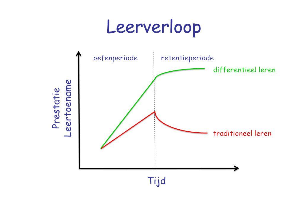 Leerverloop Tijd Prestatie Leertoename oefenperioderetentieperiode differentieel leren traditioneel leren