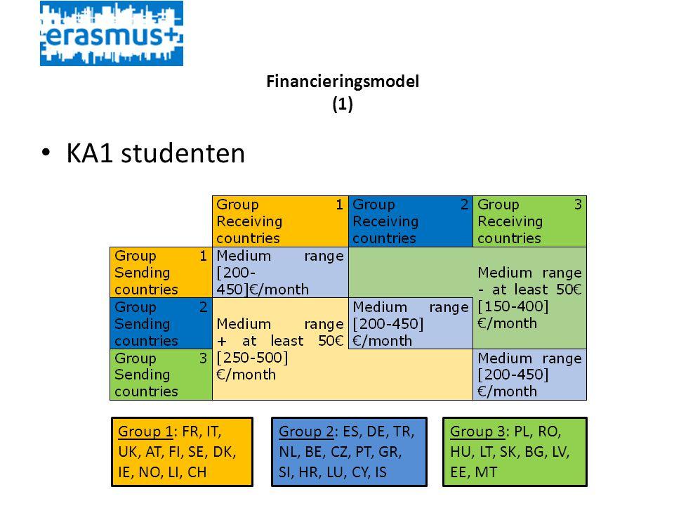 Financieringsmodel (1) • KA1 studenten Group 1: FR, IT, UK, AT, FI, SE, DK, IE, NO, LI, CH Group 2: ES, DE, TR, NL, BE, CZ, PT, GR, SI, HR, LU, CY, IS Group 3: PL, RO, HU, LT, SK, BG, LV, EE, MT