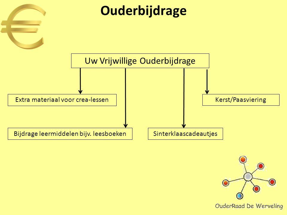 Vragen ouderraad@dewerveling.nl
