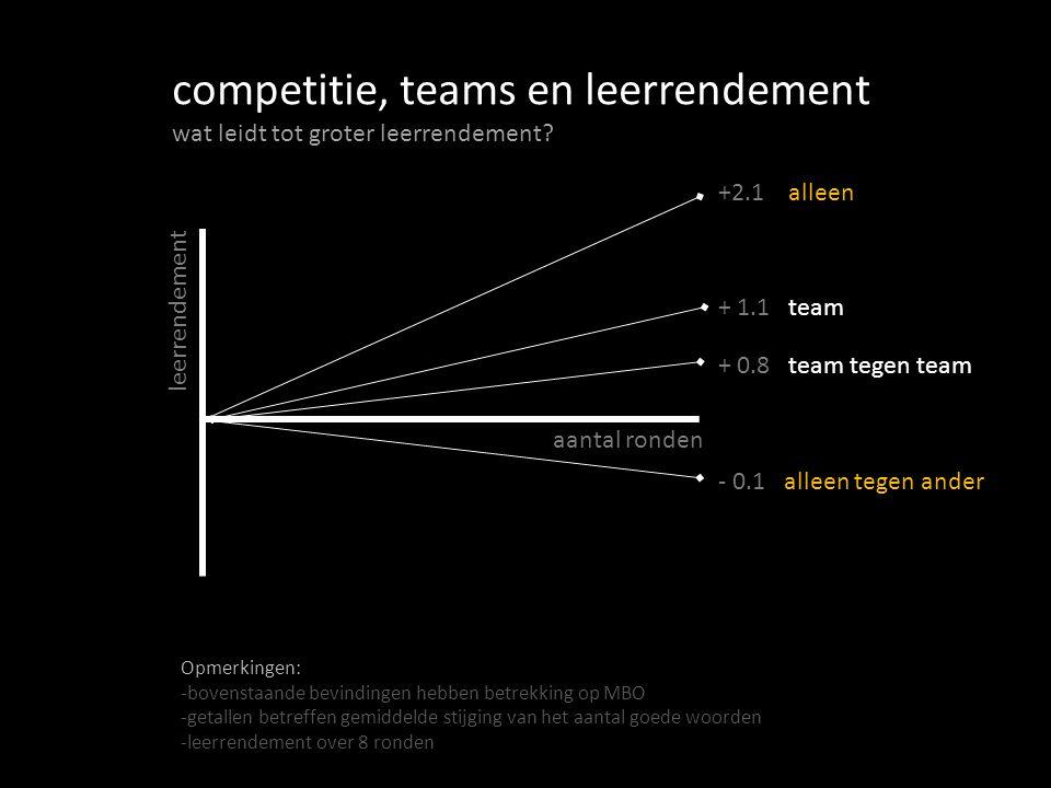 +2.1 alleen + 1.1 team + 0.8 team tegen team - 0.1 alleen tegen ander competitie, teams en leerrendement wat leidt tot groter leerrendement.