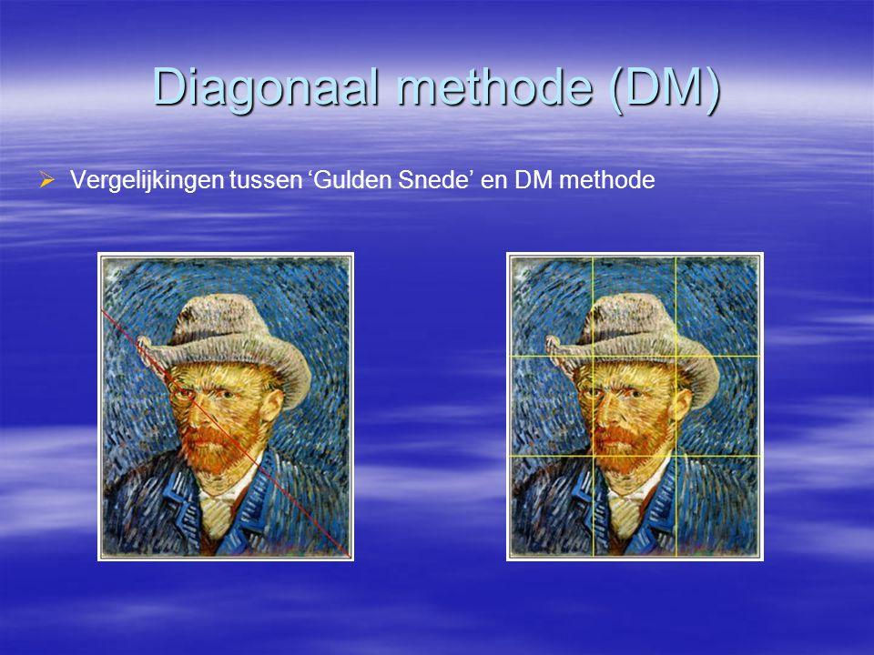 Diagonaal methode (DM)   Vergelijkingen tussen 'Gulden Snede' en DM methode