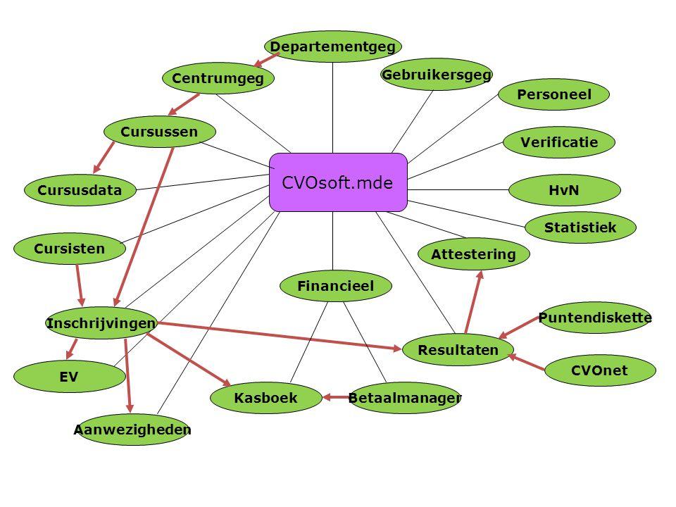CVOsoft.mde Attestering Cursussen Gebruikersgeg Departementgeg Centrumgeg Cursisten Inschrijvingen Cursusdata Financieel Personeel Verificatie HvN Sta