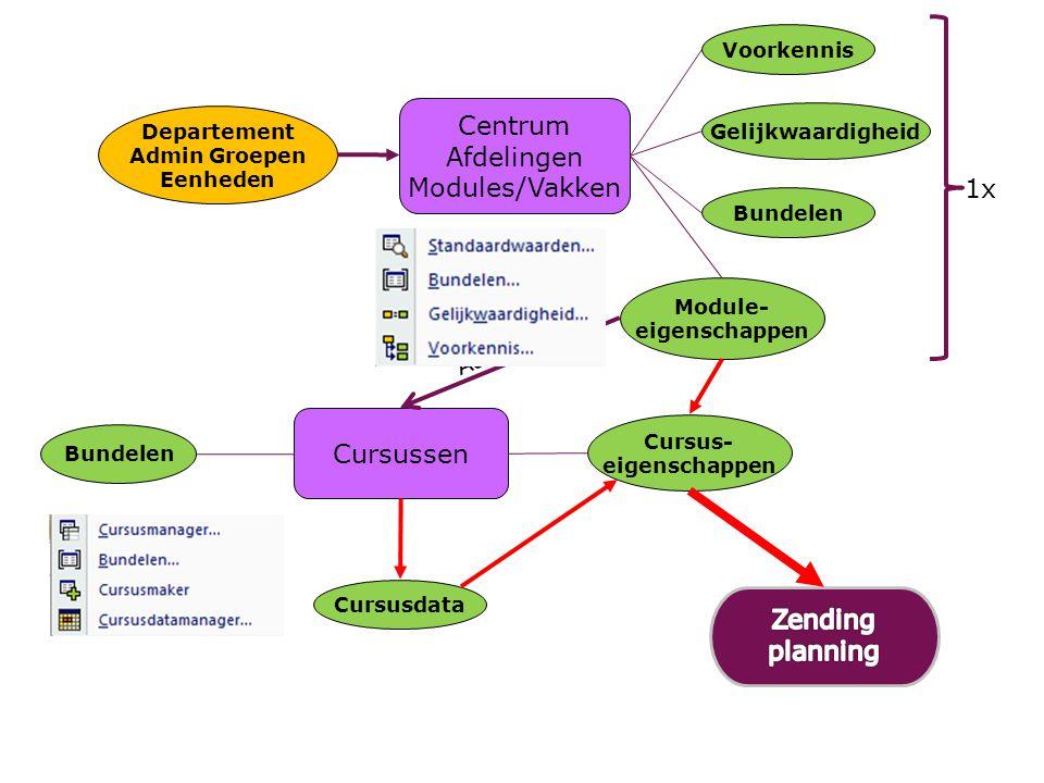 Centrum Afdelingen Modules/Vakken Departement Admin Groepen Eenheden Module- eigenschappen Bundelen Gelijkwaardigheid Voorkennis Cursussen Bundelen Cu