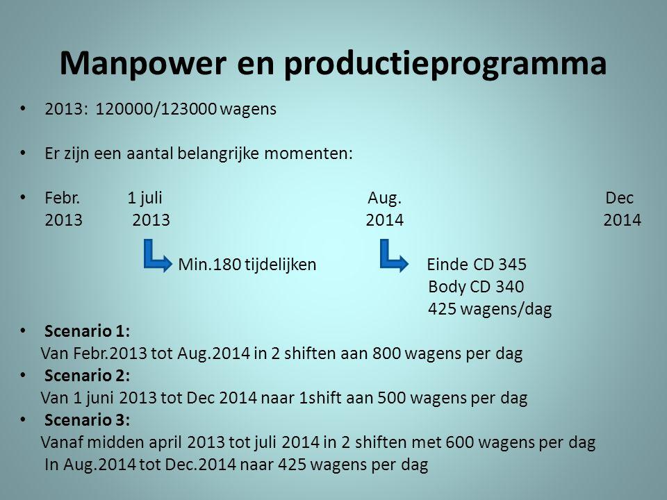 Manpower en productieprogramma • 2013: 120000/123000 wagens • Er zijn een aantal belangrijke momenten: • Febr. 1 juli Aug. Dec 2013 2013 2014 2014 Min