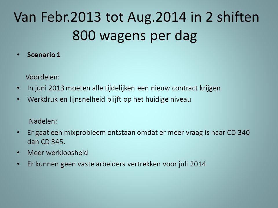 Van Febr.2013 tot Aug.2014 in 2 shiften 800 wagens per dag • Scenario 1 Voordelen: • In juni 2013 moeten alle tijdelijken een nieuw contract krijgen •