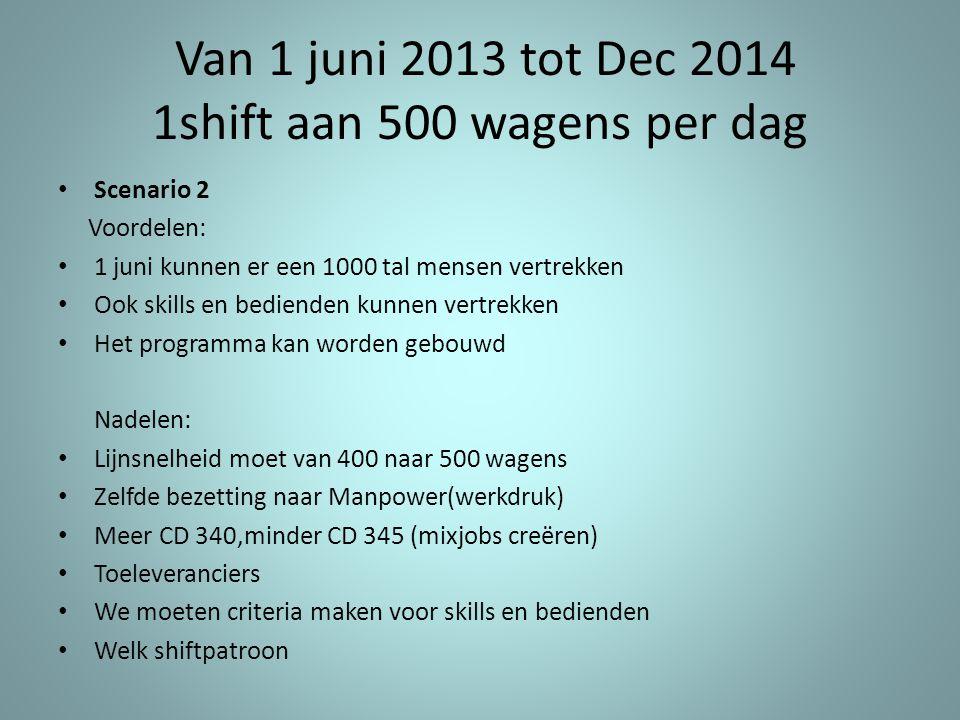 Van 1 juni 2013 tot Dec 2014 1shift aan 500 wagens per dag • Scenario 2 Voordelen: • 1 juni kunnen er een 1000 tal mensen vertrekken • Ook skills en b