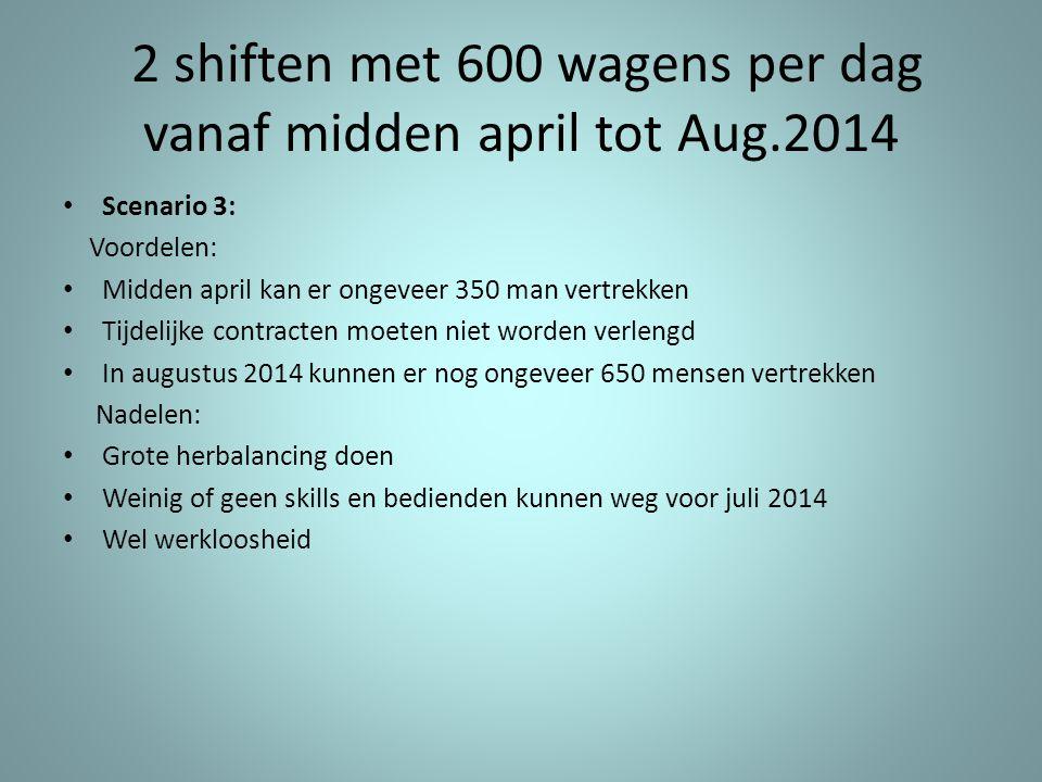 2 shiften met 600 wagens per dag vanaf midden april tot Aug.2014 • Scenario 3: Voordelen: • Midden april kan er ongeveer 350 man vertrekken • Tijdelij
