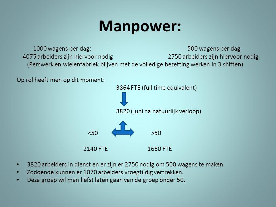 Manpower: 1000 wagens per dag: 500 wagens per dag 4075 arbeiders zijn hiervoor nodig 2750 arbeiders zijn hiervoor nodig (Perswerk en wielenfabriek bli