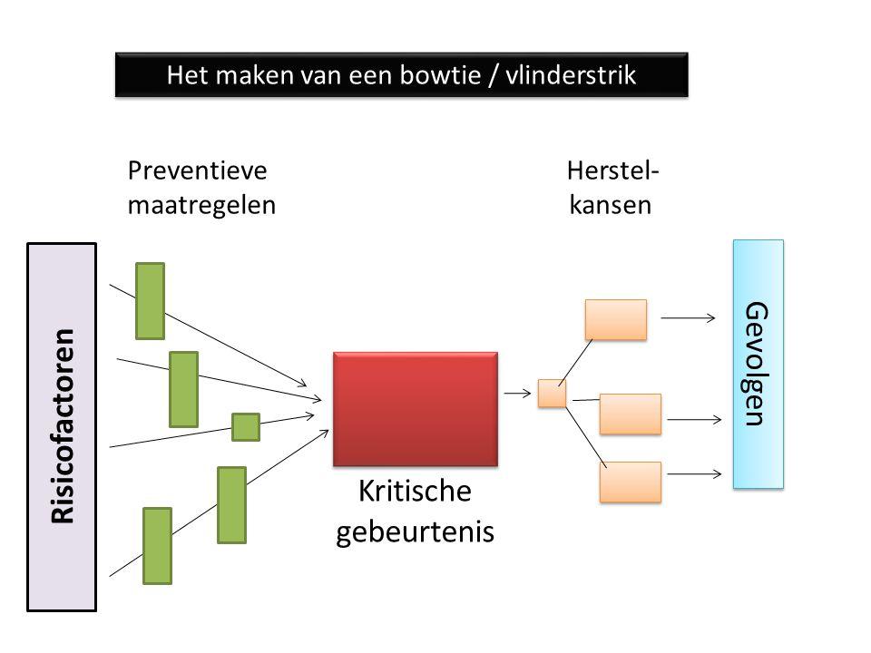 Preventieve Herstel- maatregelen kansen Risicofactoren Gevolgen Kritische gebeurtenis Het maken van een bowtie / vlinderstrik