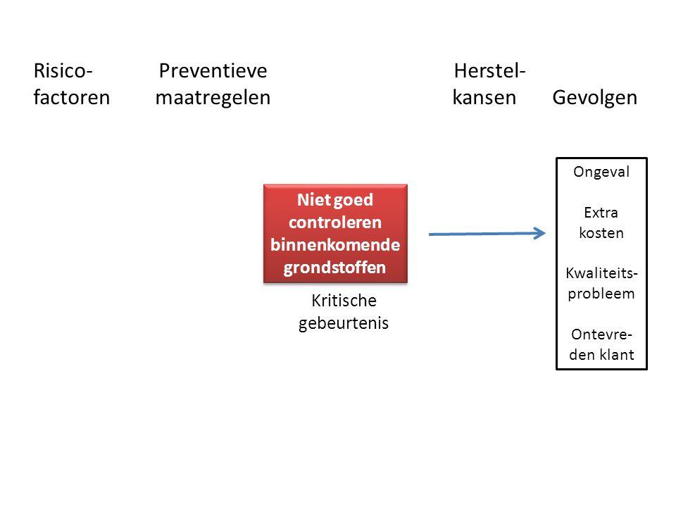 Risico- Preventieve Herstel- factoren maatregelen kansen Gevolgen Kritische gebeurtenis Niet goed controleren binnenkomende grondstoffen Ongeval Extra